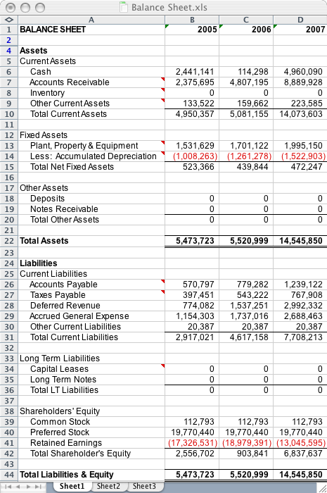 accounts balance sheets